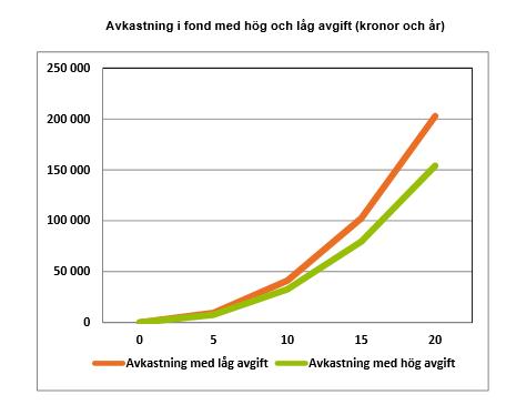 Avkastning i fond med hög och låg avgift